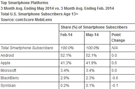 سهم بازار سیستم عامل گوشی