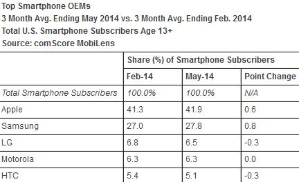 سهم بازار اسمارت فون در آمریکا