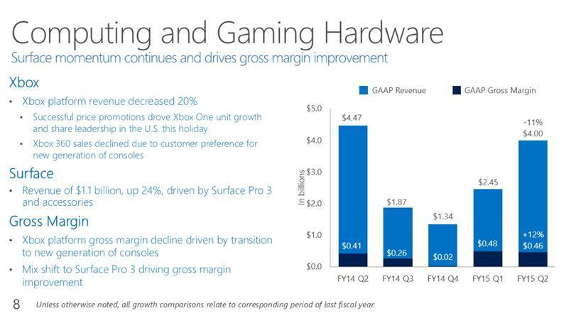آمار فروش Xbox One