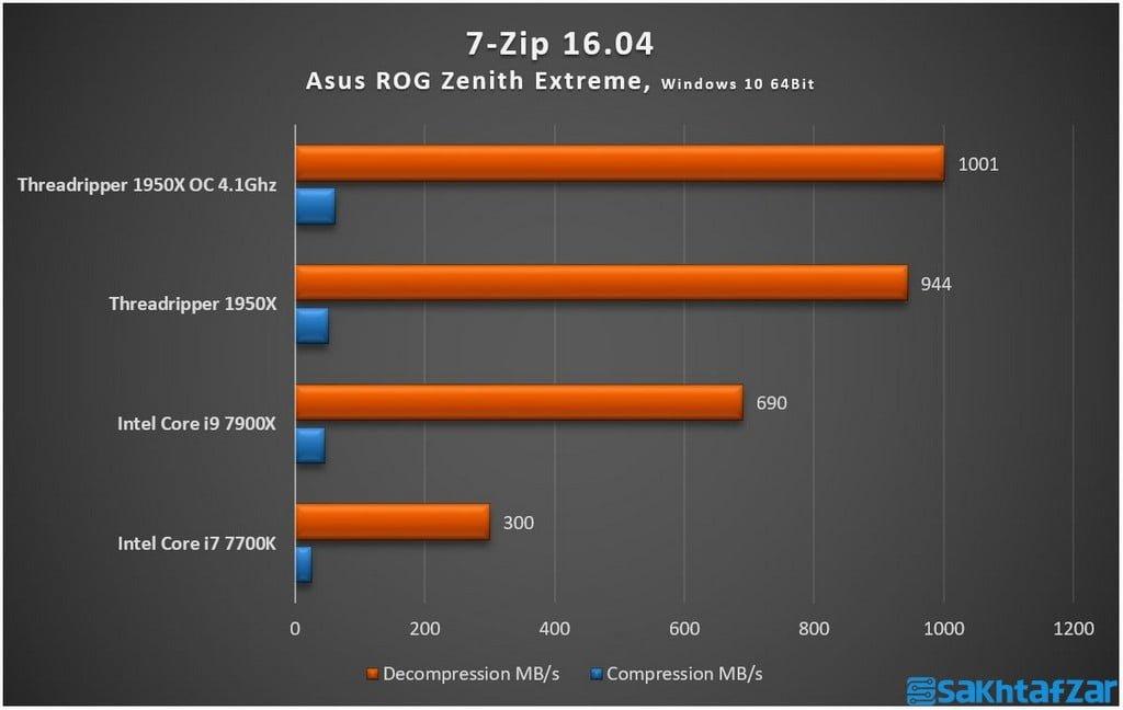 بررسی مادربرد Asus ROG Zenith Extreme و پردازنده Ryzen 1950X Threadripper