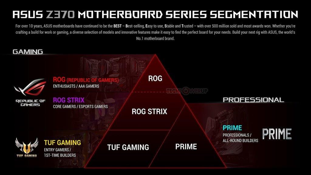 اختصاصی: بررسی مادربرد  Asus Z370 Prime A و پردازنده Intel Core i7 8700