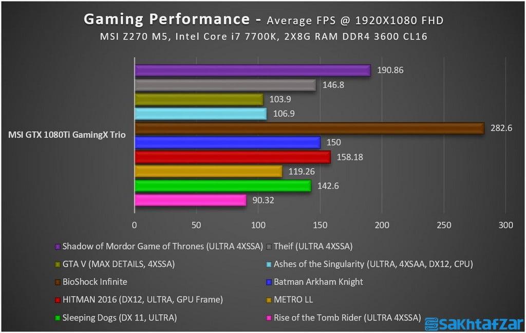 اختصاصی: بررسی کارت گرافیک  MSI GTX 1080 Ti Gaming X Trio