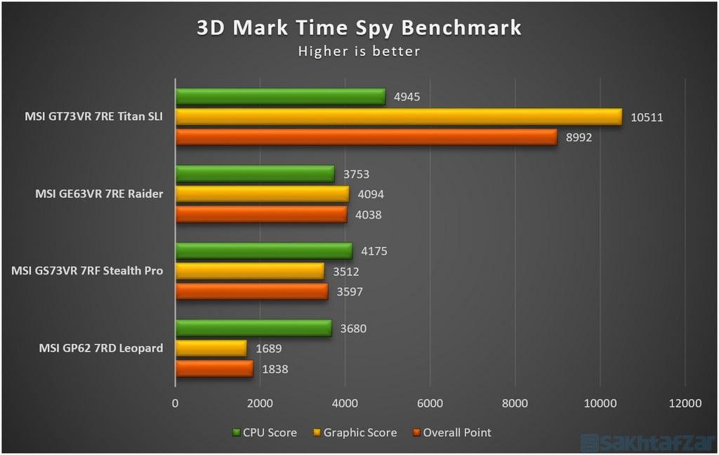 بررسی لپ تاپ گیمینگ MSI GE63VR 7RE Raider
