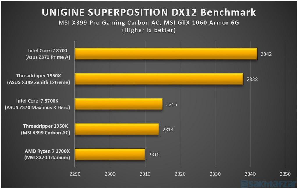 اختصاصی بررسی مادربرد MSI-X399 Pro Gaming Carbon AC