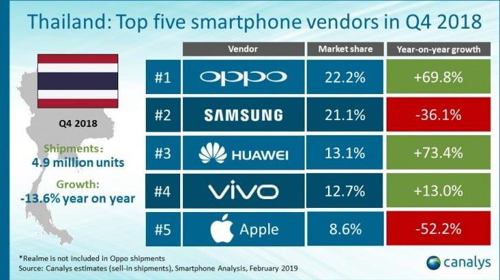 بازار گوشی هوشمند در تایلند