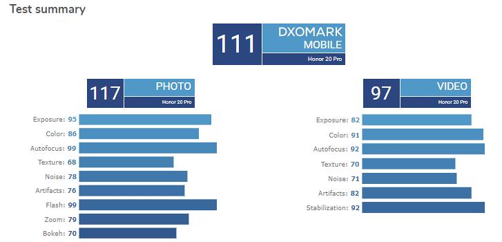 عملکرد آنر 20 پرو در DxOMark