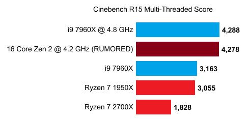 اطلاعاتی از دو پردازنده 12 و 16 هستهای Zen 2 لیک شد