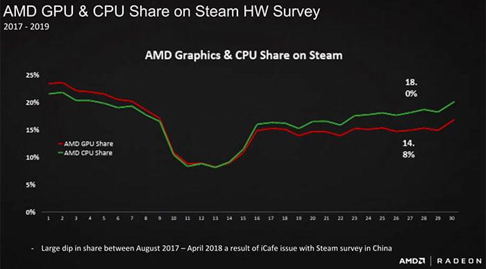 آمار فروش پردازنده های Amd