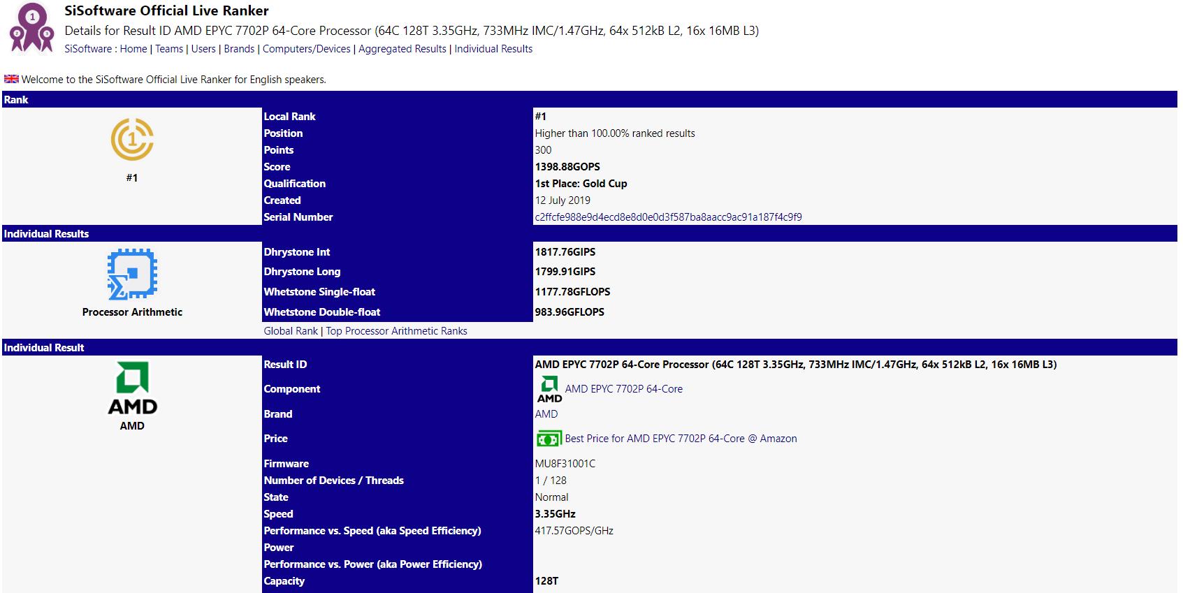 پردازنده AMD EPYC 7702P در صدر رنکینگ SiSoftware