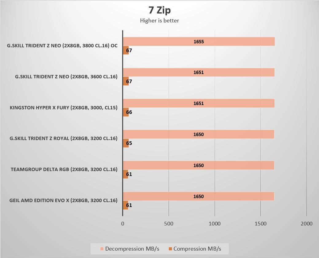 Gskill Trident Z Neo DDR4-3600