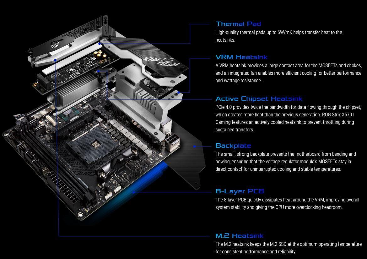 ایسوس فروش مادربرد ROG Strix X570-I Gaming را آغاز کرد