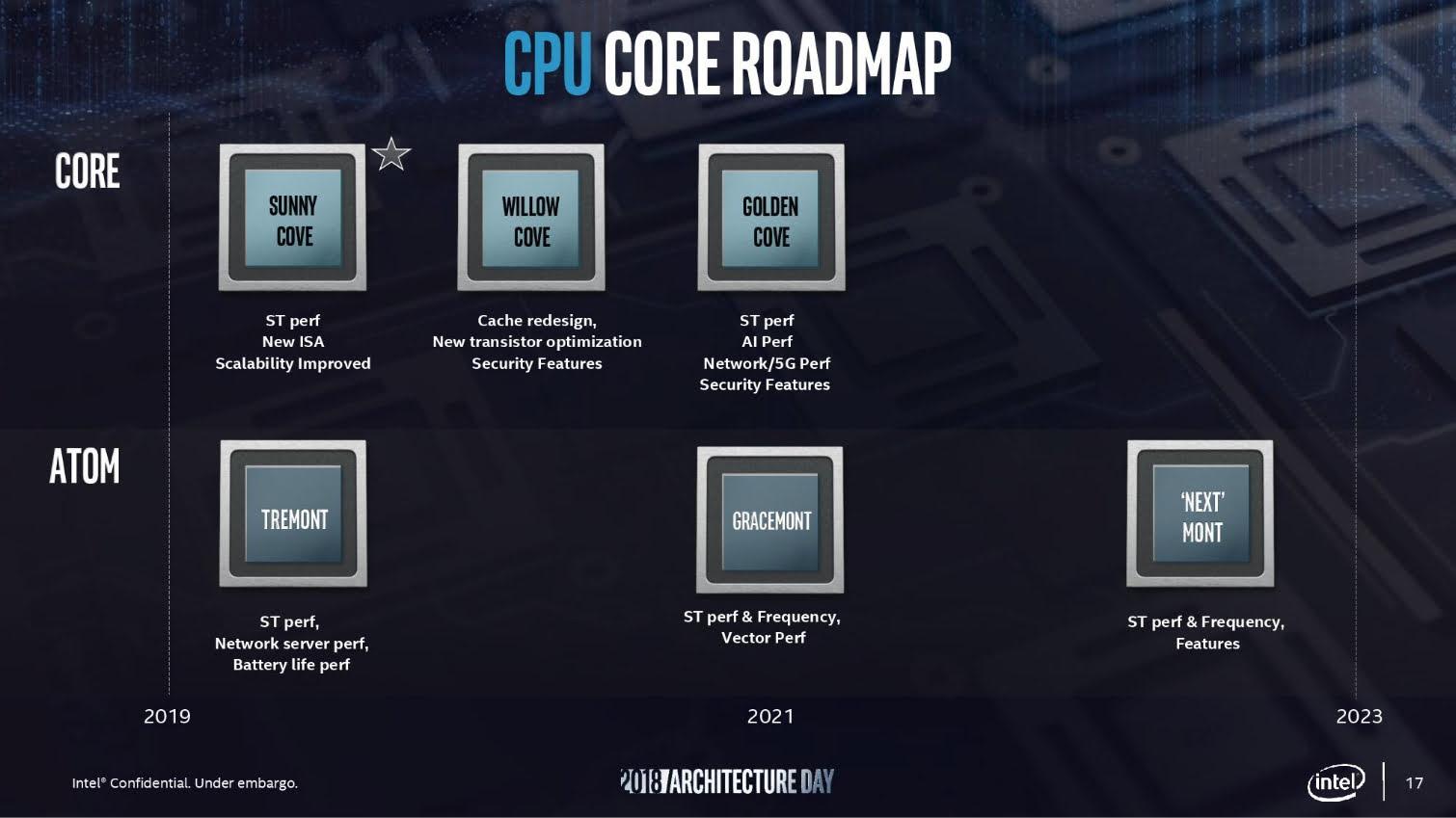 افزایش 50 درصدی حافظه کش در معماری Intel Tiger Lake
