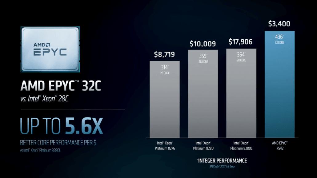 AMD: در بخش کارایی بر قیمت، اختلاف ما با اینتل بیش از 400 درصد است