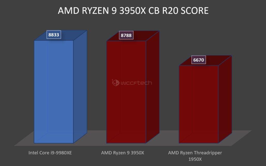 AMD Ryzen 9 3950X بدون اورکلاک تا 32 درصد بهتر از Threadripper 1950X