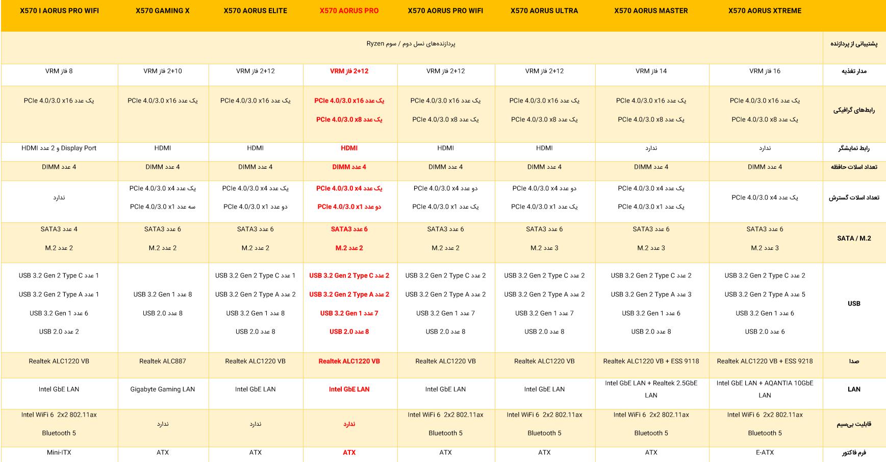 بررسی مادربرد GIGABYTE X570 AORUS PRO