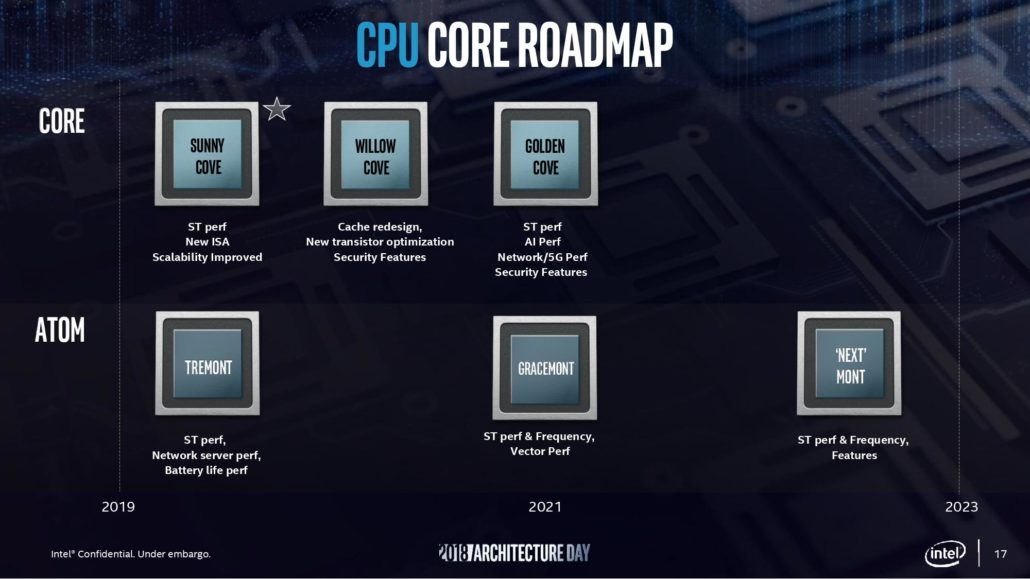 پردازنده نسل یازده Intel Tiger Lake