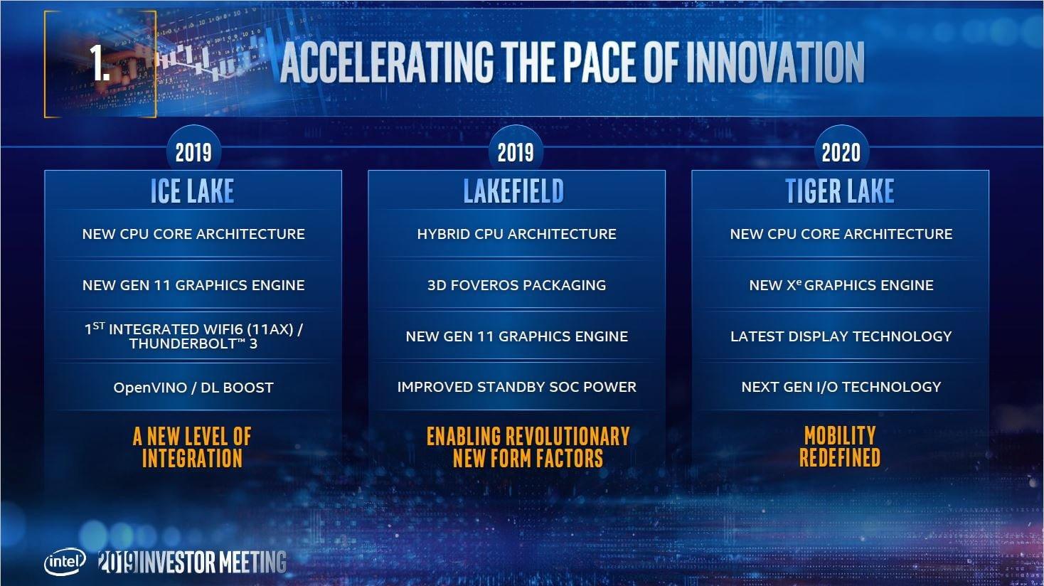 تغییر احتمالی حافظه کش در معماری Intel Tiger Lake