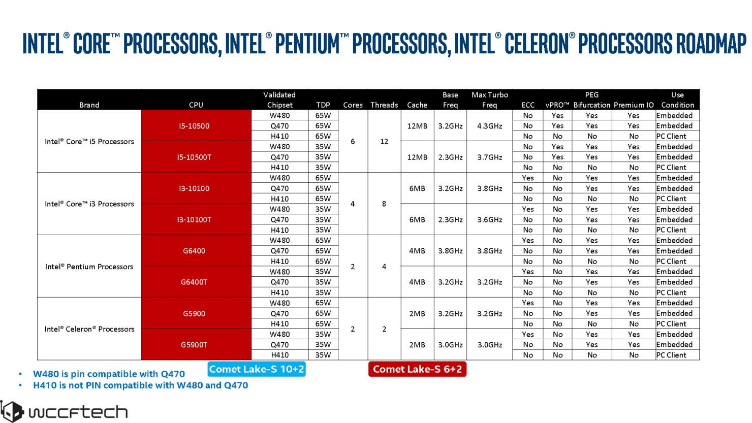 تایید شد؛ Core i5های نسل بعد با فناوری Hyper Threading