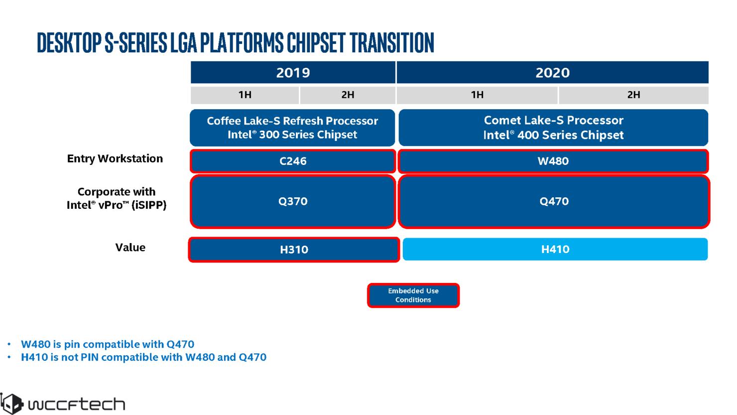 گزارش اختصاصی: تاریخ معرفی پردازندههای Intel Comet Lake S