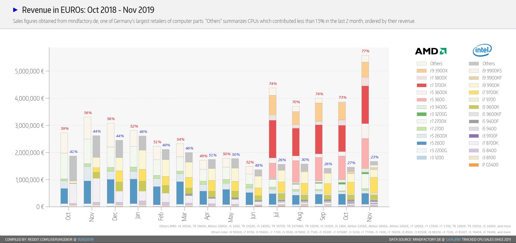 AMD در حال ناپدید کردن اینتل در بازار آلمان؛ 82 درصد سهم فروش برای تیم سرخ