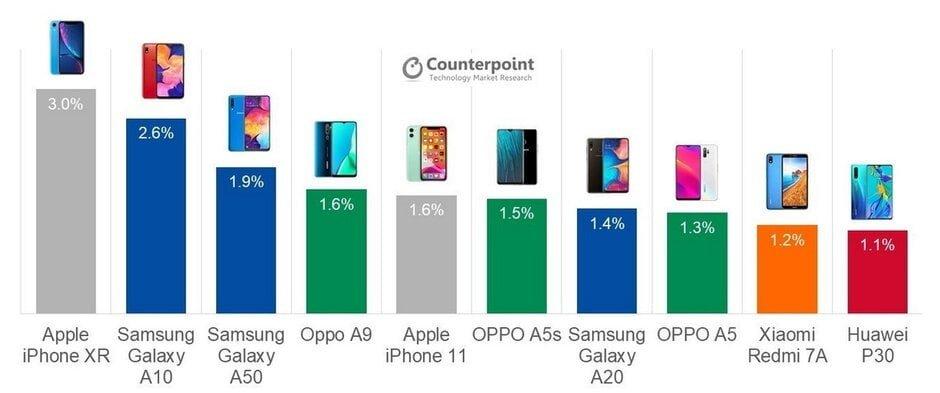 محبوبترین گوشی های سه ماهه سوم 2019