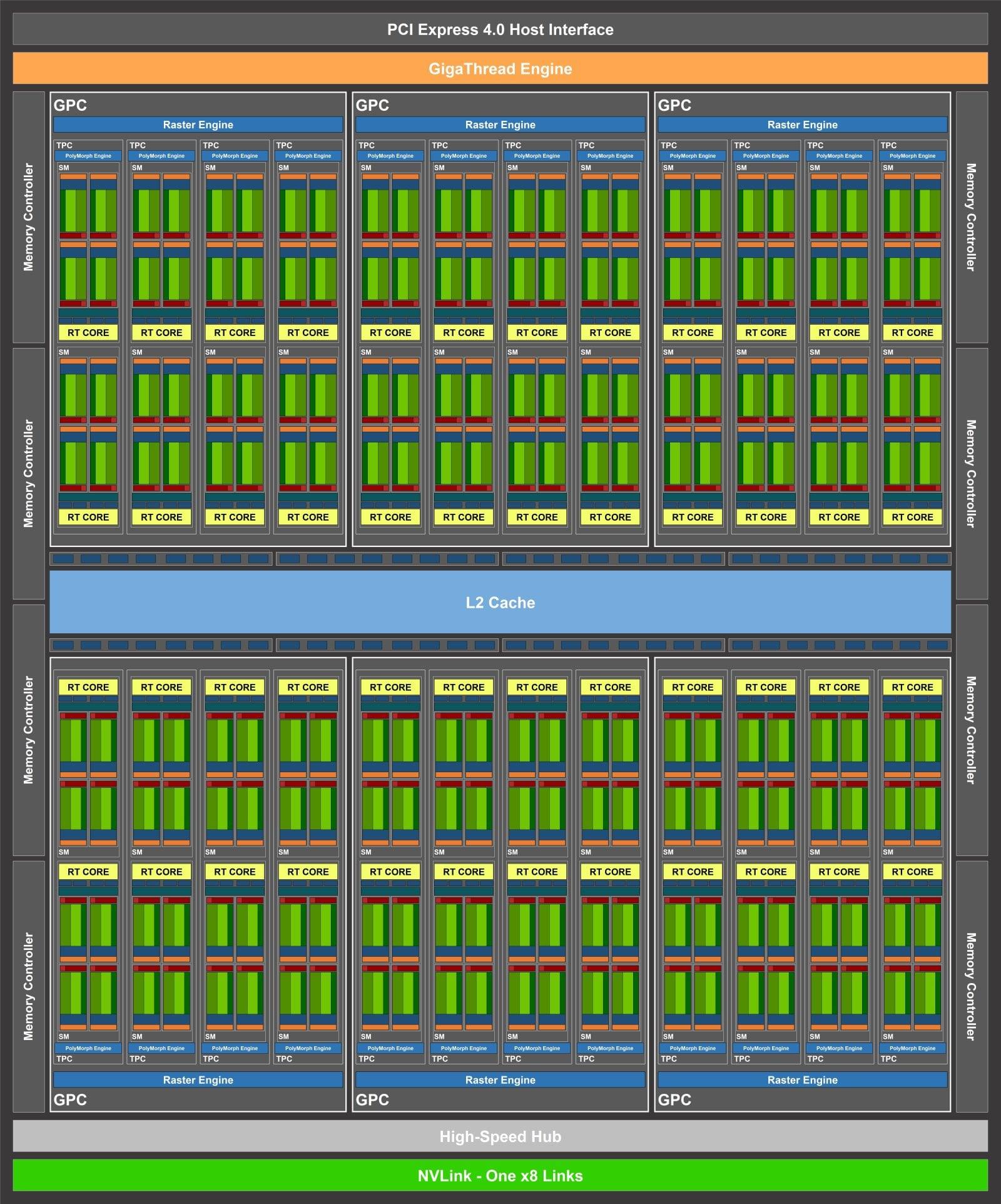 گرافیکهای نسل بعد انویدیا نیروبخش ابرکامپیوتر Big Red 200