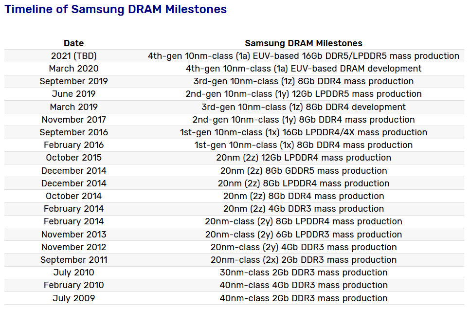رم DDR5 سامسونگ