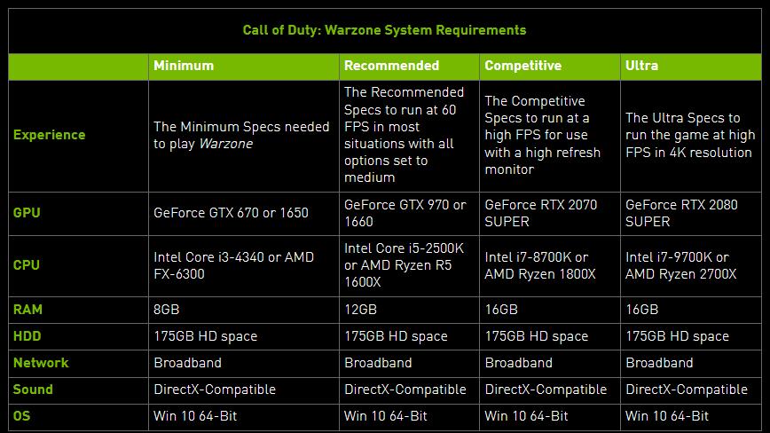 مشخصات مورد نیاز برای اجرای COD WarZone