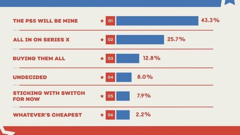 نظر سنجی IGN برای کنسولها