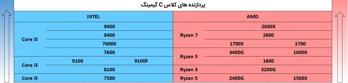 جدول مقایسه پردازنده های Intel و AMD سال 2020