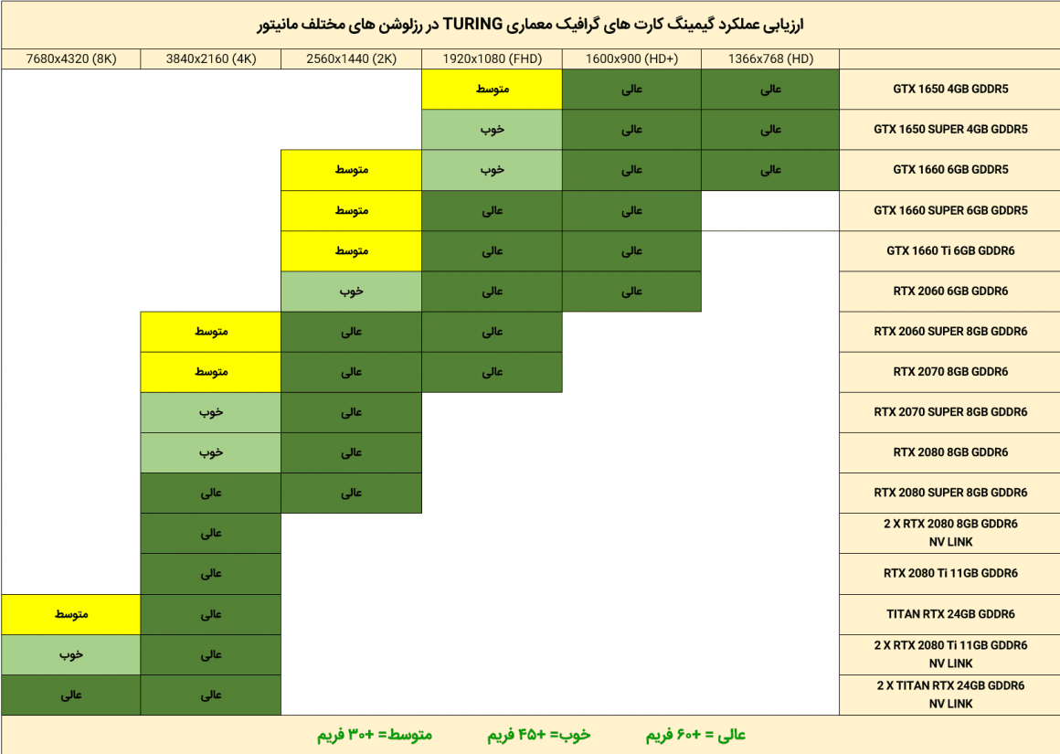 جدول مقایسه کارتهای گرافیک انویدیا معماری تورینگ سال 2020
