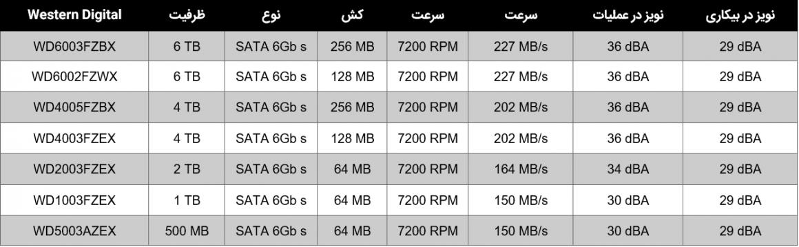 جدول مقایسه هارد دیسک های وسترن بلک سال 2020