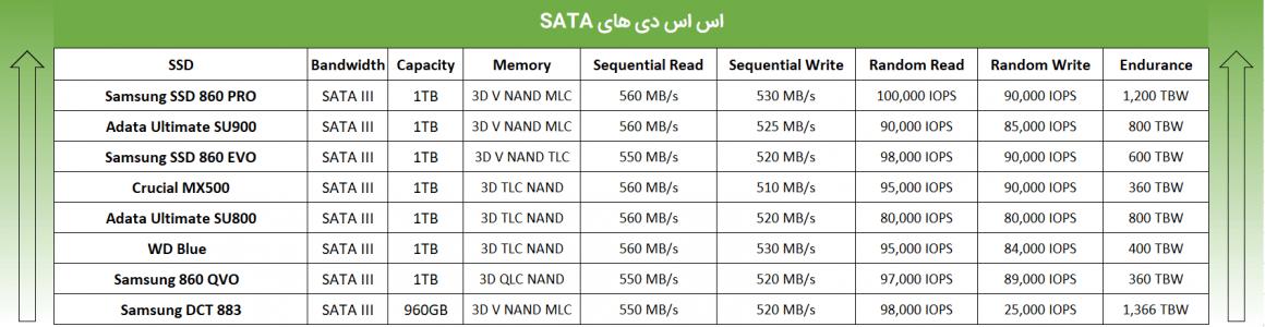 جدول مقایسه بهترین SSD های سال 2020