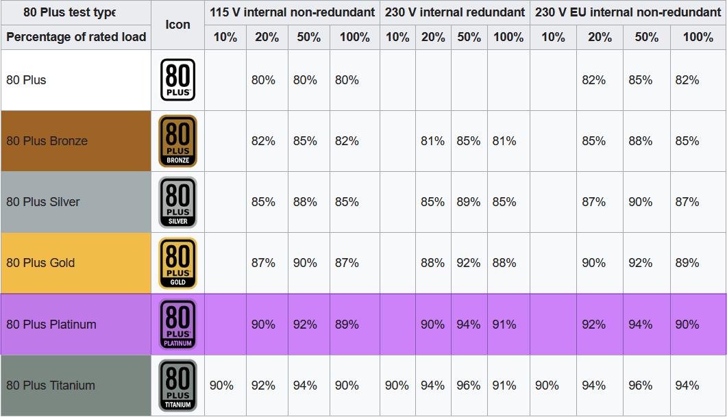 80Plus Standards