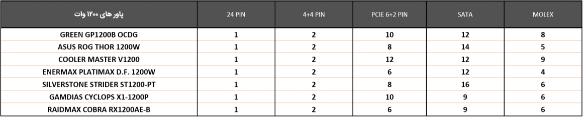 جدول مقایسه کابل ها