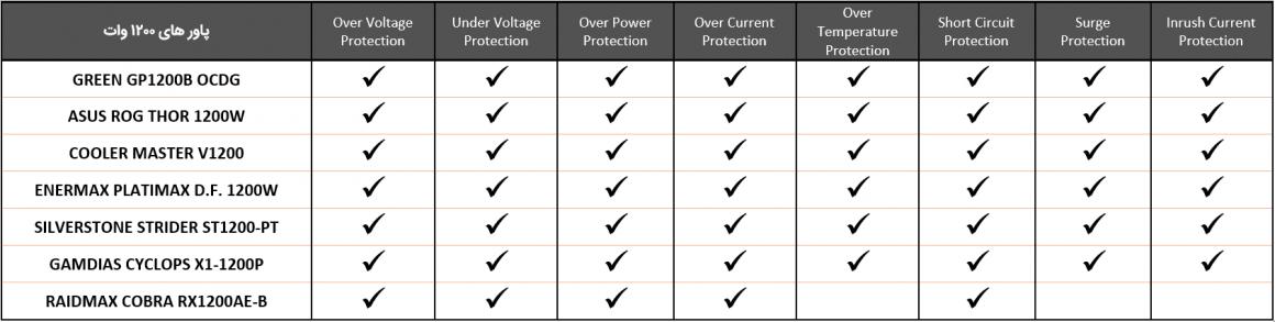 جدول پروتکشن های پاور