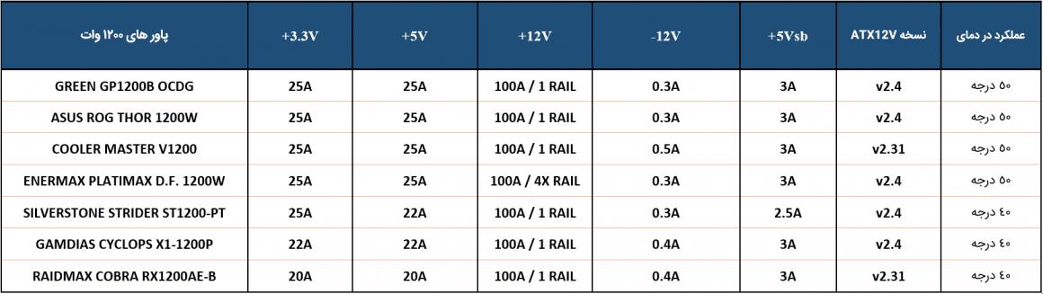جدول مقایسه میزان جریان در هر ریل