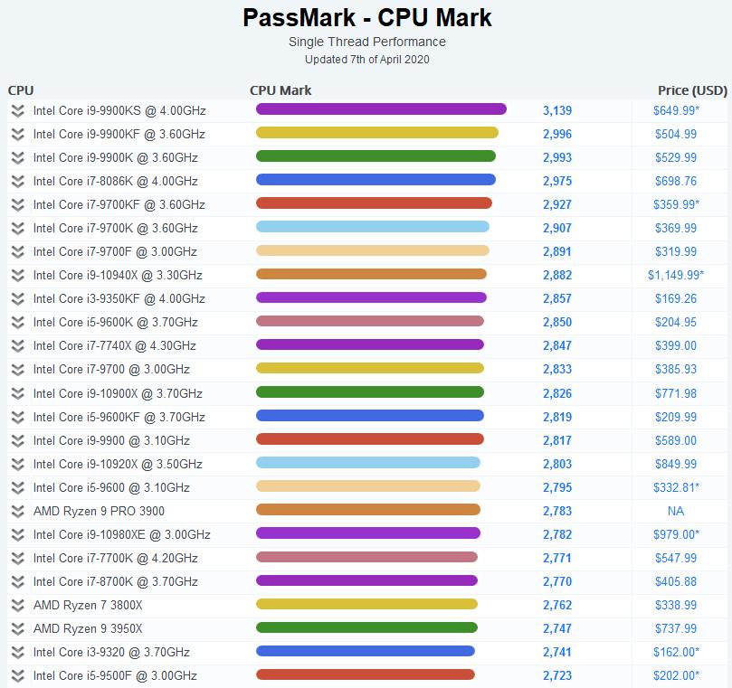 جدول عملکرد تک رشته PassMark متعلق به اینتل