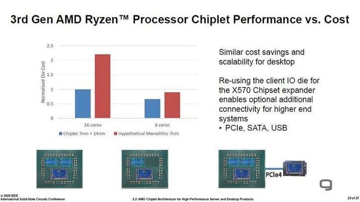 هزینه طراحی چیپلت AMD