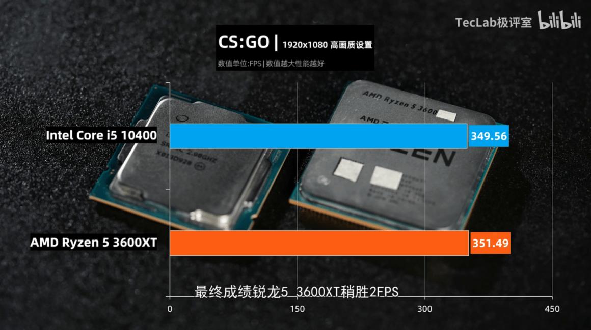 بنچمارک 3600XT در برابر 10400 در CS GO