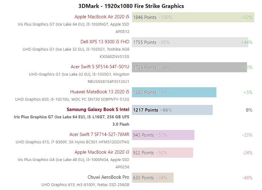 بنچمارک پردازنده Core i5-L16G7