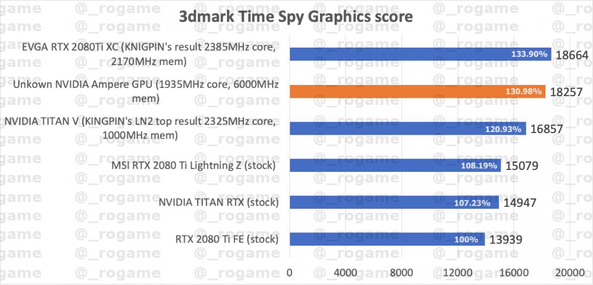 گرافیک RTX 3080 Ti در Time Spy