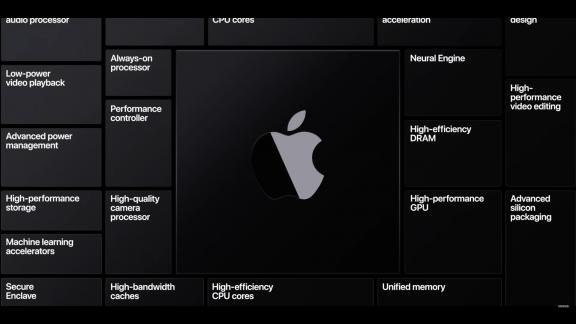 Mac Chipset