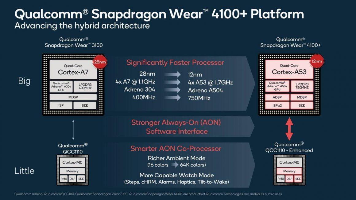 چیپست های جدید کوالکام - Snapdragon Wear 4100 و Snapdragon Wear 4100+