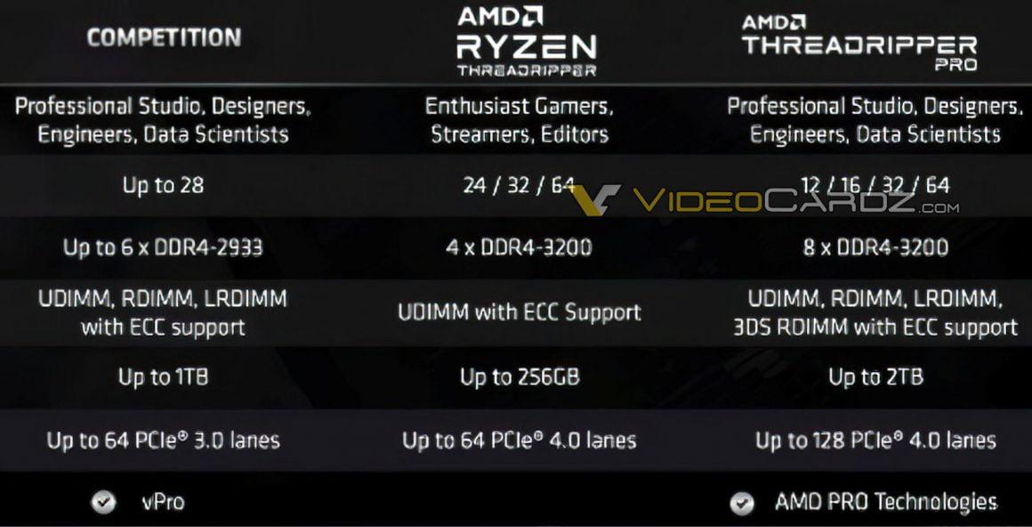 مقایسه پردازندههای Threadripper با رقیب