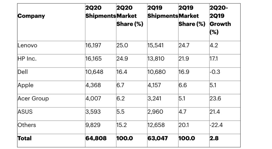 رشد 36 درصدی فروش مک های اپل در سه ماهه دوم 2020