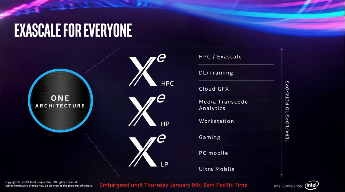 معماری Xe برای همه دستهها