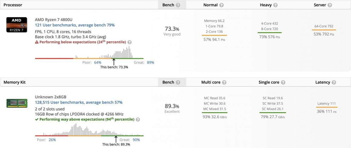 Tiger Lake سریع تر از Renoir در UserBench