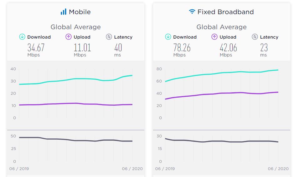 میانگین سرعت اینترنت در جهان