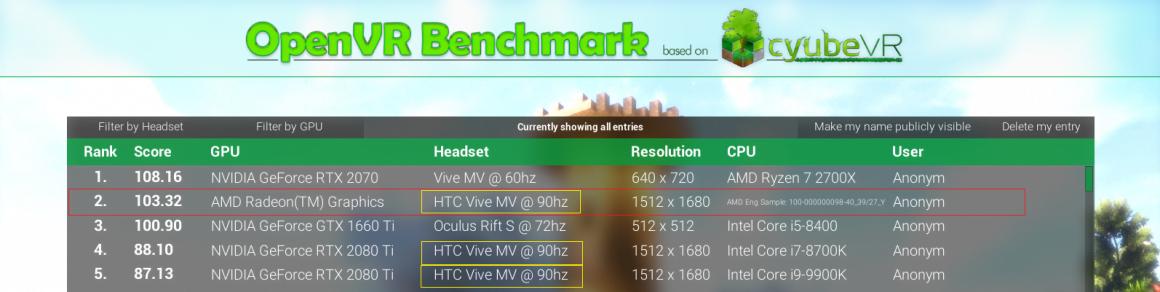 بنچمارک گرافیک نسل بعدی AMD در Open VR